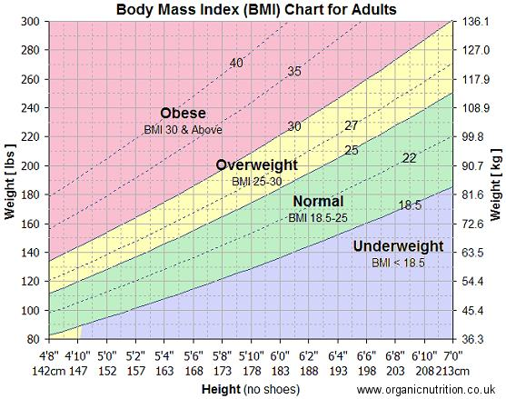 how to work out your bmi uk